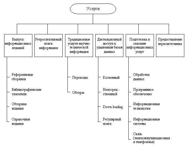 Типология фирм сферы информационного бизнеса реферат 3198