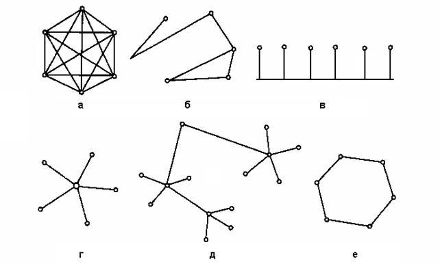 Типовые топологии сетей