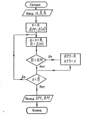 Блок-схема алгоритма поиска