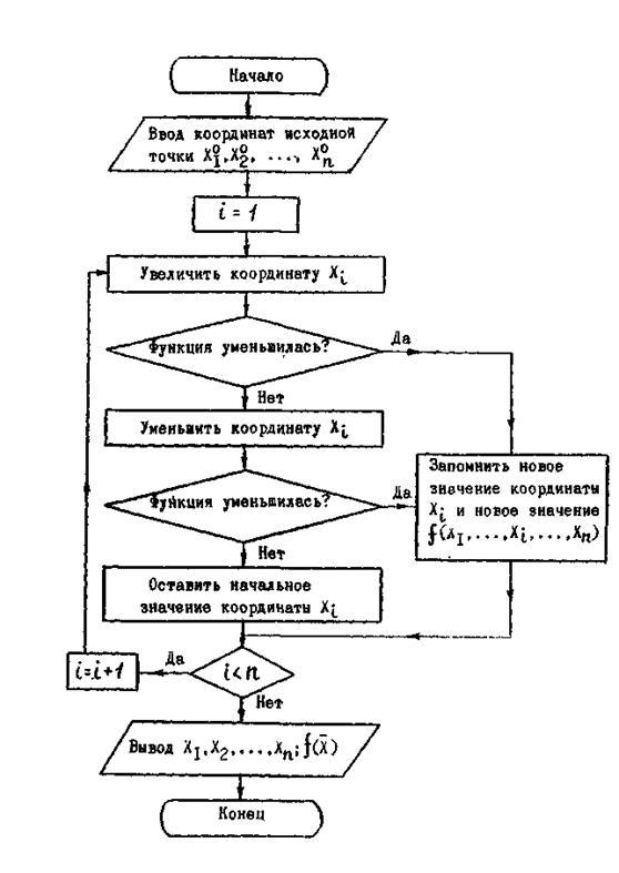 Блок – схема покоординатного