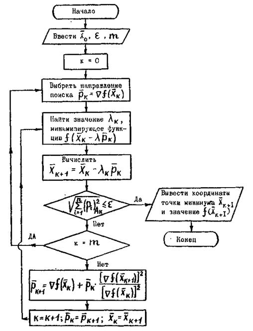 Блок-схема метода сопряженных