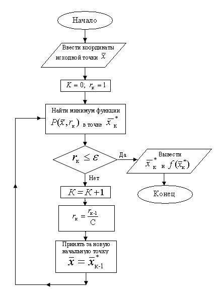 Программа Метод Штрафных