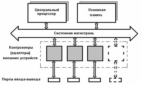 Устройство компьютера Схема устройства компьютера: Устройство компьютера...