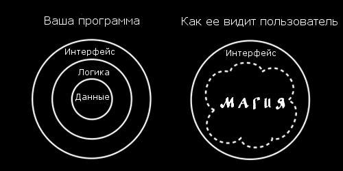 Программист vs Пользователь